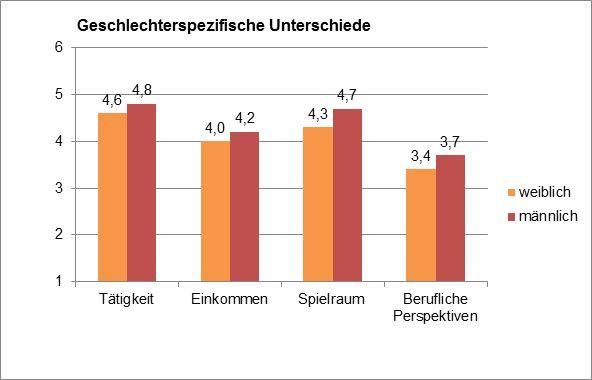 Geschlechterspezifische Unterschiede. Quelle: HS Augsburg 2015