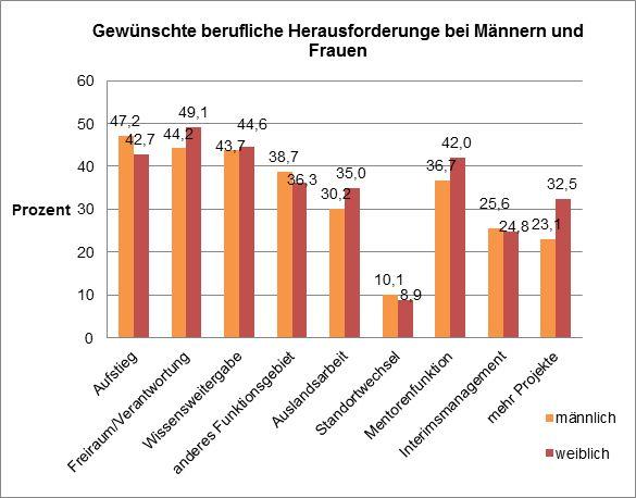 Gewünschte berufliche Herausforderung. Quelle: HS Augsburg 2015