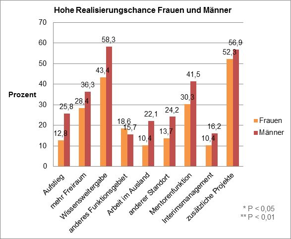 Realisierungschance der beruflichen Herausforderung. Quelle: HS Augsburg 2015
