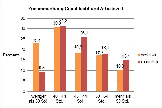 Zusammenhang zwischen Geschlecht und Arbeitszeit. Quelle: HS Augsburg 2015
