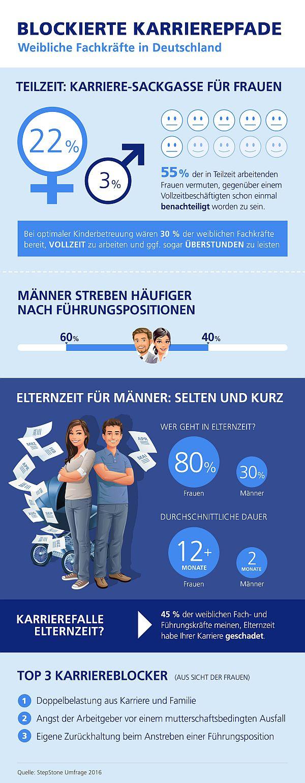 Infografik Blockierte Karrierepfade. Grafik: StepStone-Studie