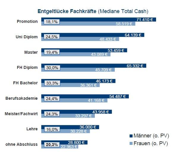 Entgeltlücke nach Abschluss Fachkraft. Quelle: Compensation Partner