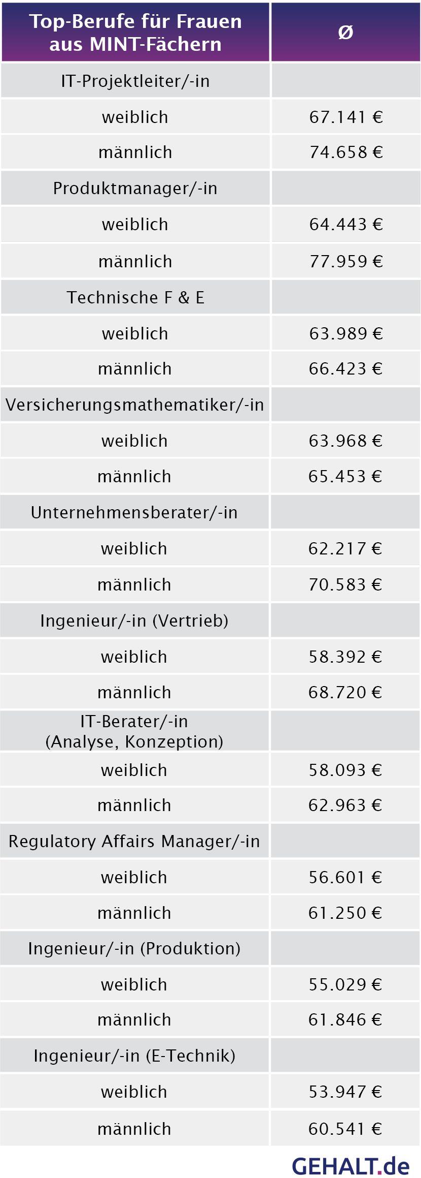 Gehaltsvergleich Männer/Frauen aus MINT-Fächern. Grafik: gehalt.de
