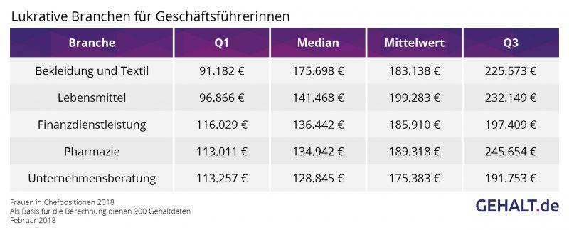 Lukrative Branchen für Chefinnen. Quelle: Gehalt.de