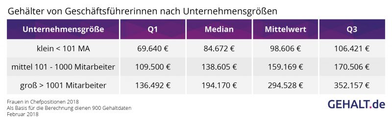 Frauen in Chefpositionen nach Unternehmensgröße. Quelle: Gehalt.de
