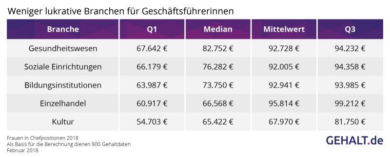 Weniger lukrative Branchen für Chefinnen. Quelle: Gehalt.de