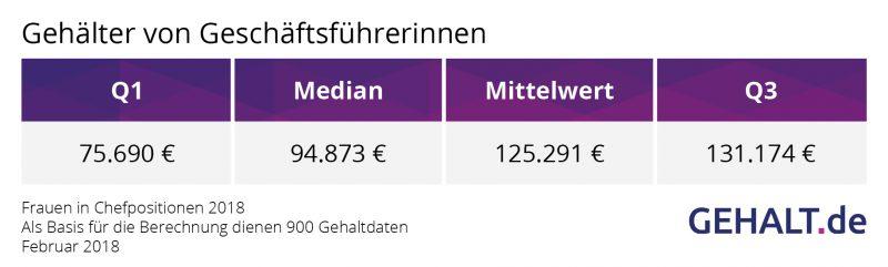 Gehalt für Frauen in Chefpositionen. Quelle: Gehalt.de