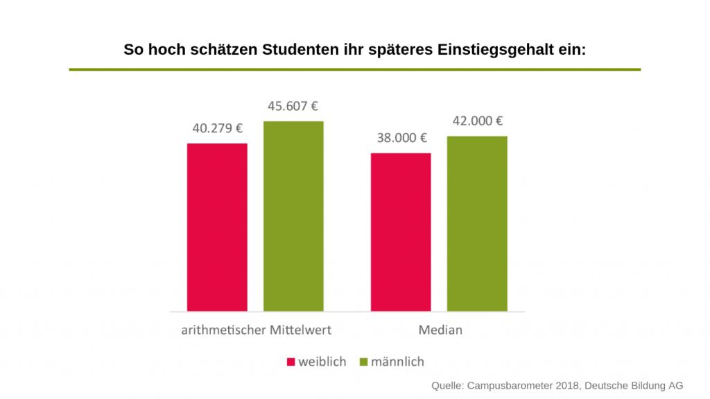 Gehalt: Erwartungen von Studentinnen vs. Studenten. Quelle: Campusbarometer 2018, Deutsche Bildung AG